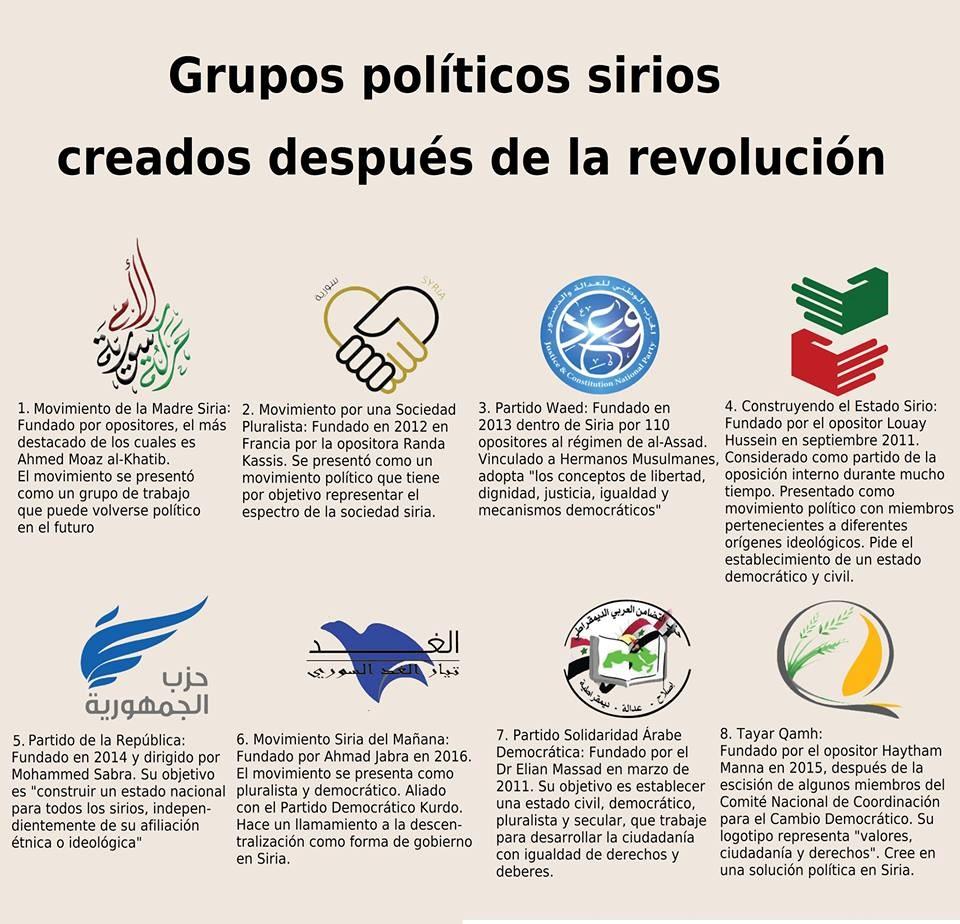 GRUPOS POLITICOS SIRIOS
